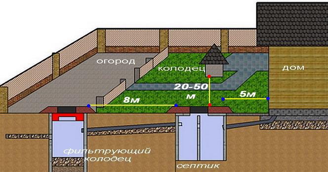 shema_naruzhnoy_kanalizacii